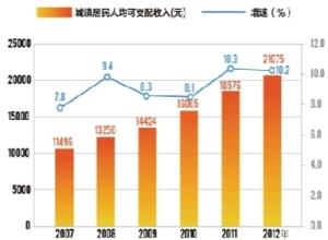 华西村人均收入_2007年国民人均收入